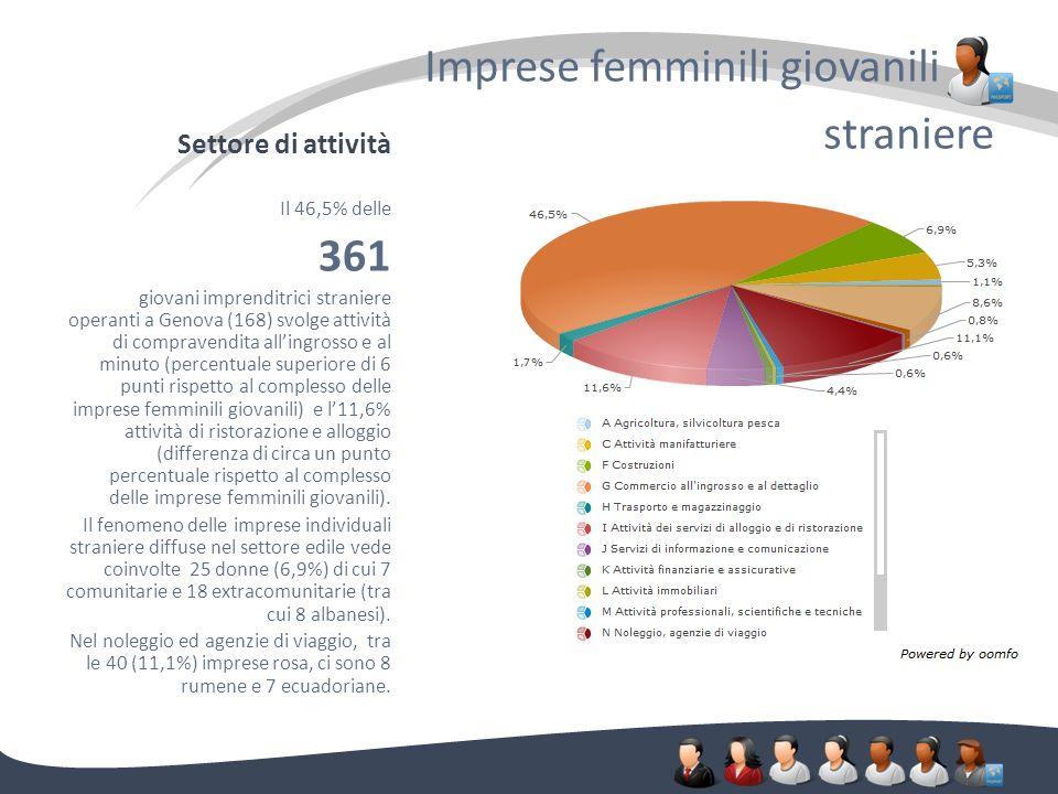 Settore di attività Imprese femminili giovanili. straniere Il 46,5% delle 361 giovani imprenditrici straniere operanti a Genova (168) svolge attività