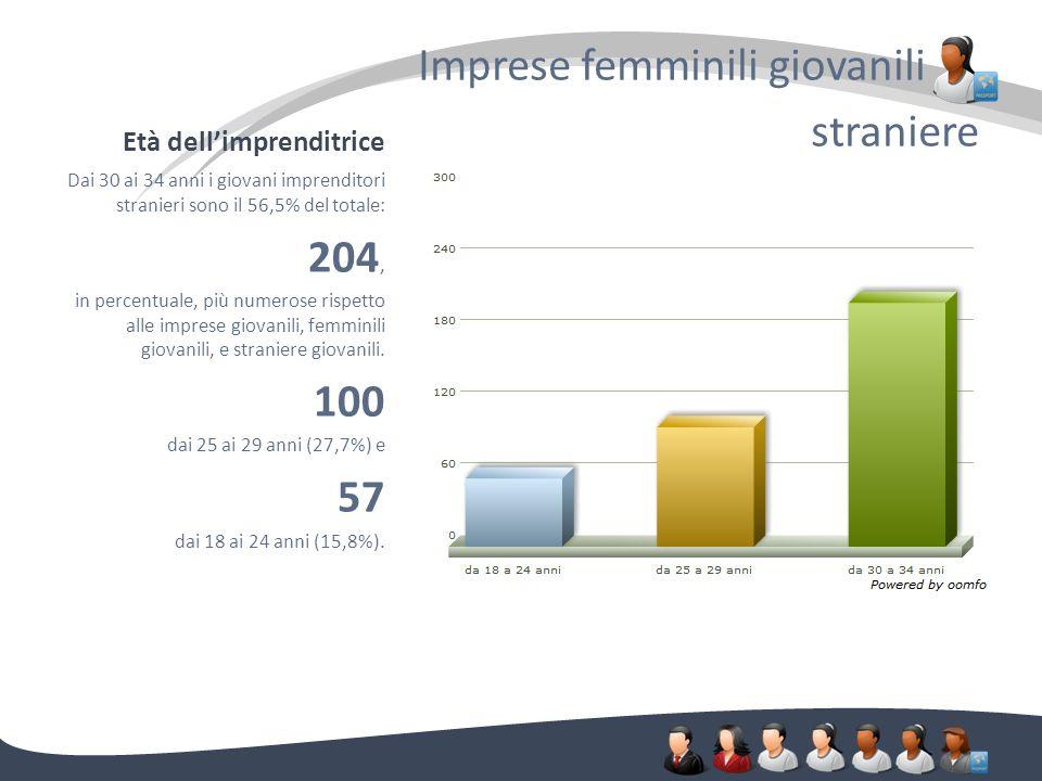 Età dellimprenditrice Imprese femminili giovanili. straniere Dai 30 ai 34 anni i giovani imprenditori stranieri sono il 56,5% del totale: 204, in perc