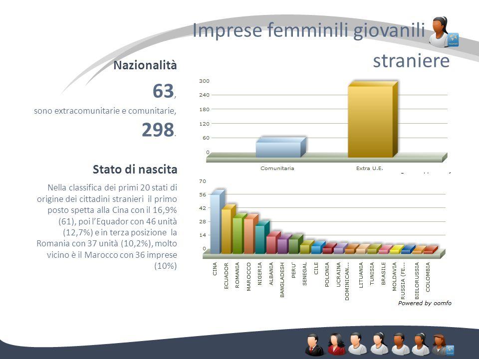 Nazionalità Imprese femminili giovanili. straniere 63, sono extracomunitarie e comunitarie, 298. Stato di nascita Nella classifica dei primi 20 stati