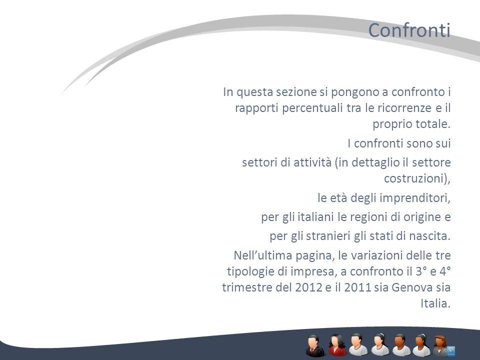 Confronti In questa sezione si pongono a confronto i rapporti percentuali tra le ricorrenze e il proprio totale.