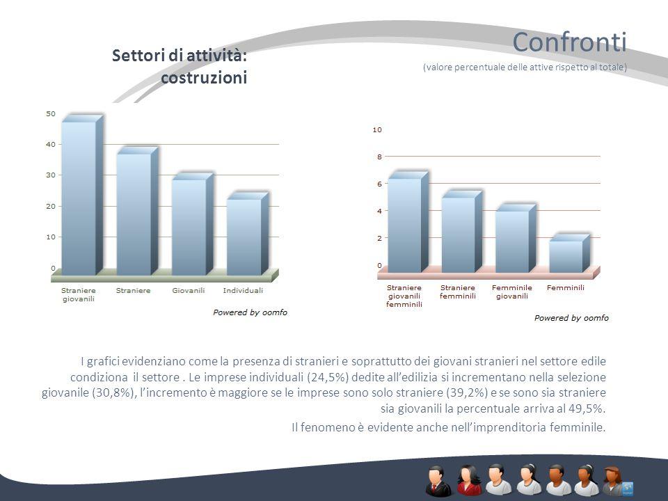 Settori di attività: costruzioni Confronti (valore percentuale delle attive rispetto al totale) I grafici evidenziano come la presenza di stranieri e soprattutto dei giovani stranieri nel settore edile condiziona il settore.