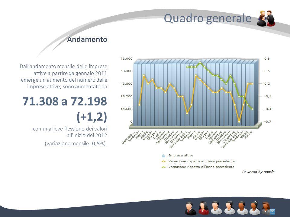 Andamento Quadro generale. Dallandamento mensile delle imprese attive a partire da gennaio 2011 emerge un aumento del numero delle imprese attive; son