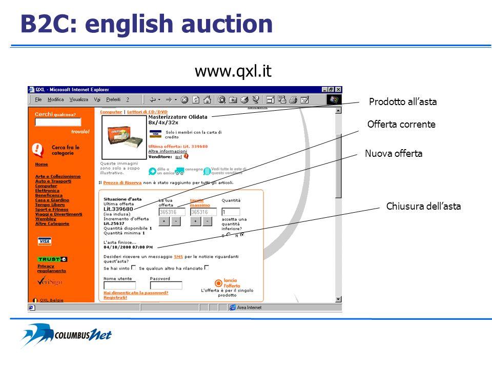 B2C: english auction www.qxl.it Offerta corrente Nuova offerta Chiusura dellasta Prodotto allasta