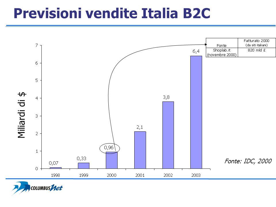 Previsioni vendite Italia B2C Miliardi di $ Fonte: IDC, 2000