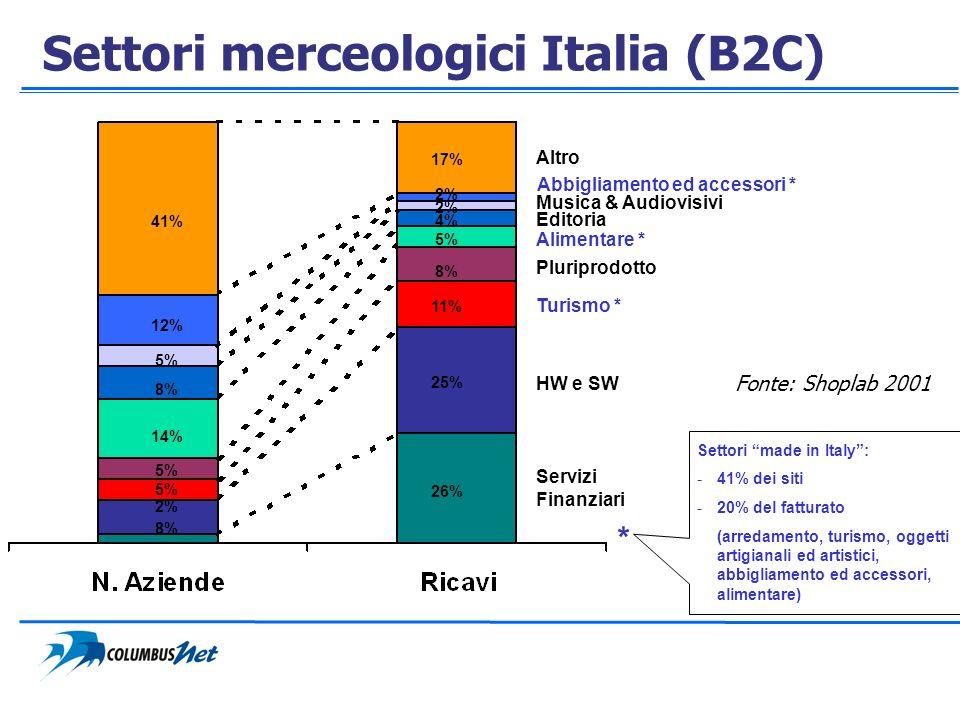 Abbigliamento ed accessori * 17% 2% 4% 11% 2% 8% 5% 26% 41% 12% 8% 5% 14% 8% Settori made in Italy: -41% dei siti -20% del fatturato (arredamento, tur