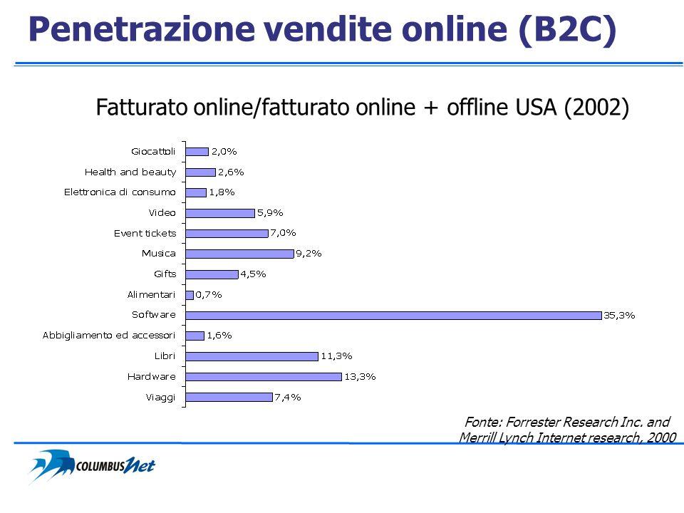 Penetrazione vendite online (B2C) Fatturato online/fatturato online + offline USA (2002) Fonte: Forrester Research Inc. and Merrill Lynch Internet res