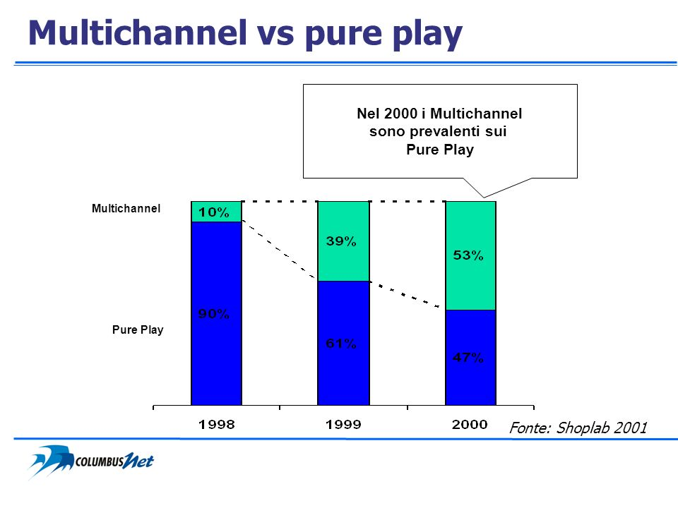 Multichannel vs pure play Pure Play Multichannel Nel 2000 i Multichannel sono prevalenti sui Pure Play Fonte: Shoplab 2001