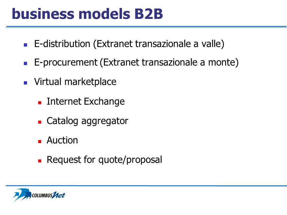 business models B2B E-distribution (Extranet transazionale a valle) E-procurement (Extranet transazionale a monte) Virtual marketplace Internet Exchan