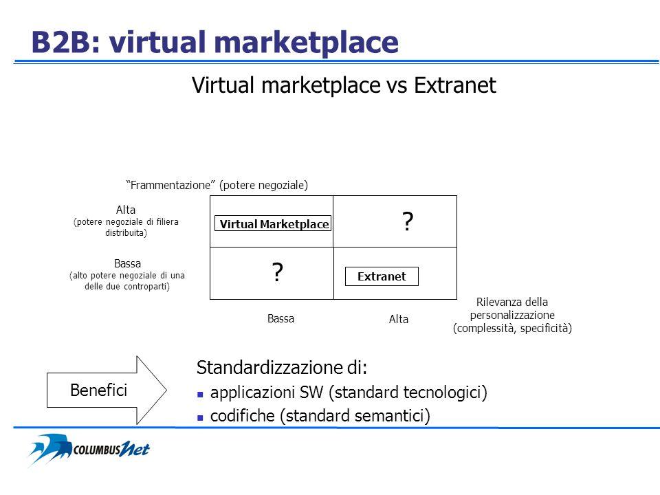 B2B: virtual marketplace Virtual marketplace vs Extranet Standardizzazione di: applicazioni SW (standard tecnologici) codifiche (standard semantici) B