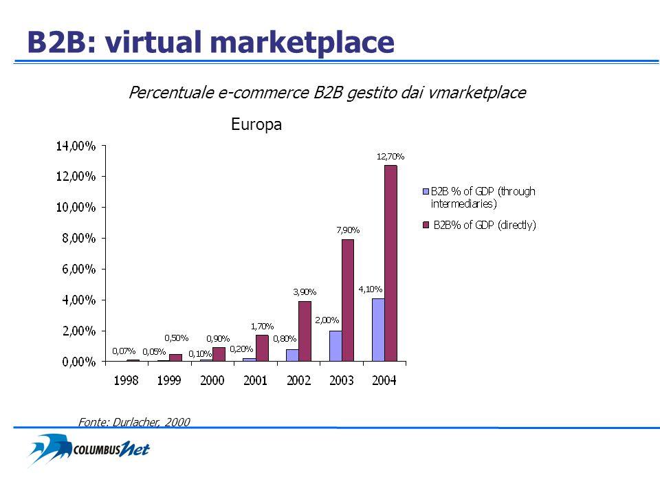 B2B: virtual marketplace Percentuale e-commerce B2B gestito dai vmarketplace Fonte: Durlacher, 2000 Europa