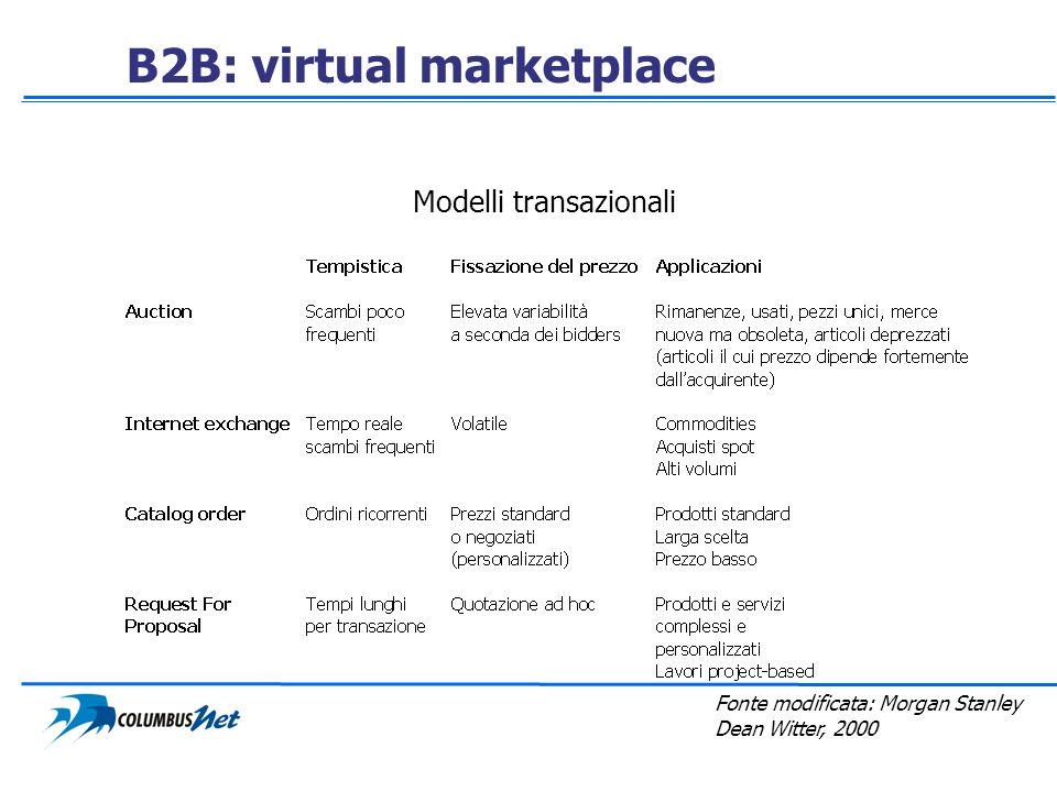 B2B: virtual marketplace Fonte modificata: Morgan Stanley Dean Witter, 2000 Modelli transazionali