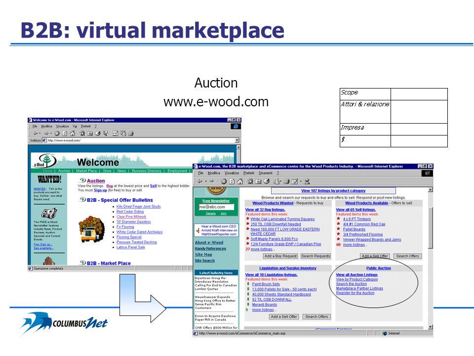 B2B: virtual marketplace Auction www.e-wood.com