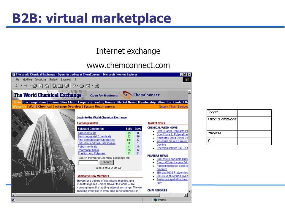 B2B: virtual marketplace Internet exchange www.chemconnect.com