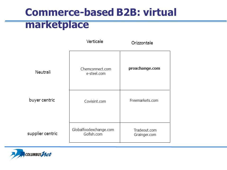 Commerce-based B2B: virtual marketplace buyer centric Neutrali supplier centric Verticale Orizzontale Covisint.com Freemarkets.com proxchange.com Glob