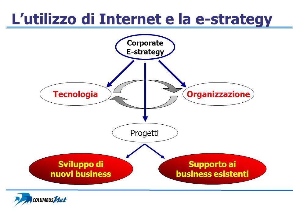 Sviluppo di nuovi business Supporto ai business esistenti Progetti Corporate E-strategy OrganizzazioneTecnologia Lutilizzo di Internet e la e-strategy