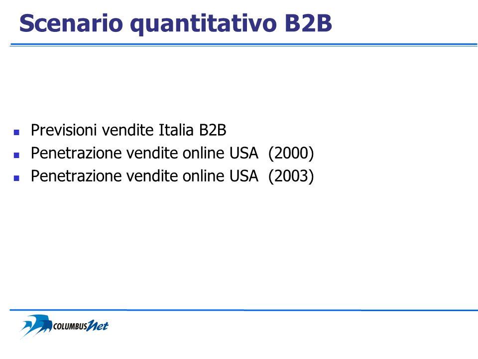 Scenario quantitativo B2B Previsioni vendite Italia B2B Penetrazione vendite online USA (2000) Penetrazione vendite online USA (2003)