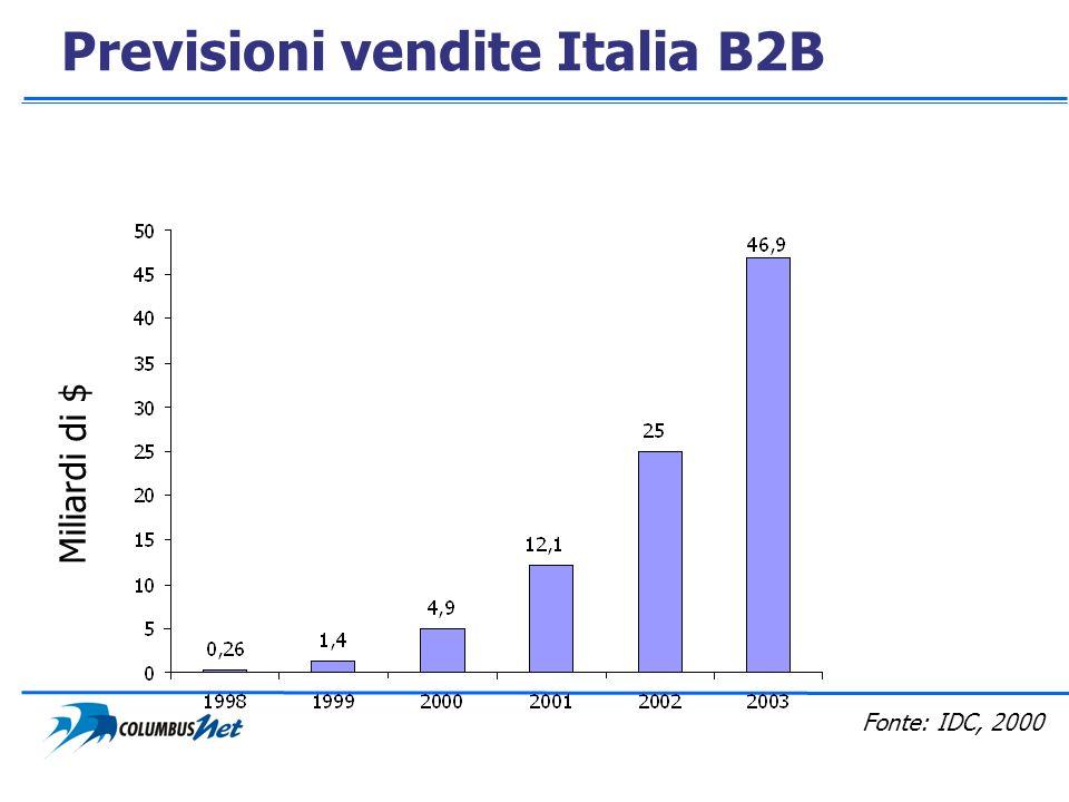 Previsioni vendite Italia B2B Miliardi di $ Fonte: IDC, 2000