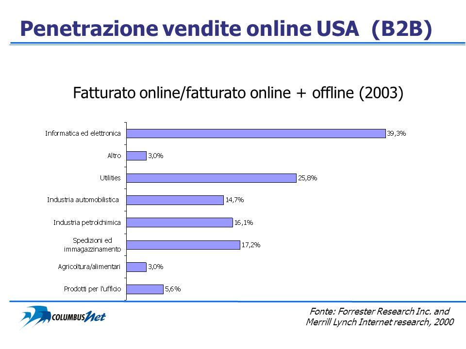 Penetrazione vendite online USA (B2B) Fatturato online/fatturato online + offline (2003) Fonte: Forrester Research Inc. and Merrill Lynch Internet res