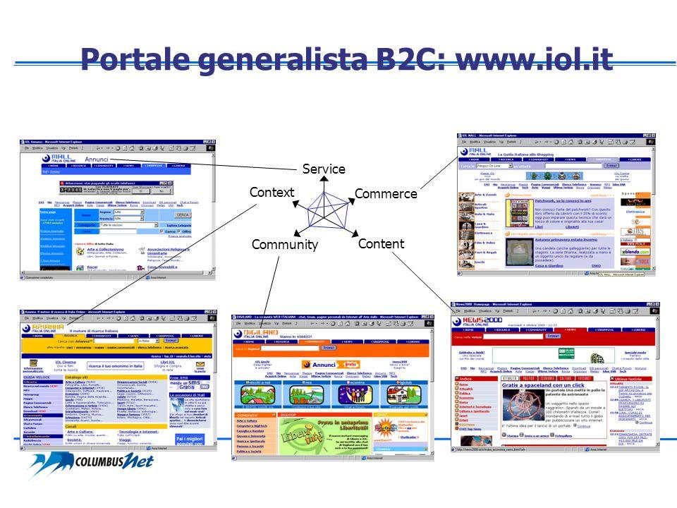 Portale generalista B2C: www.iol.it Service Commerce Content Community Context