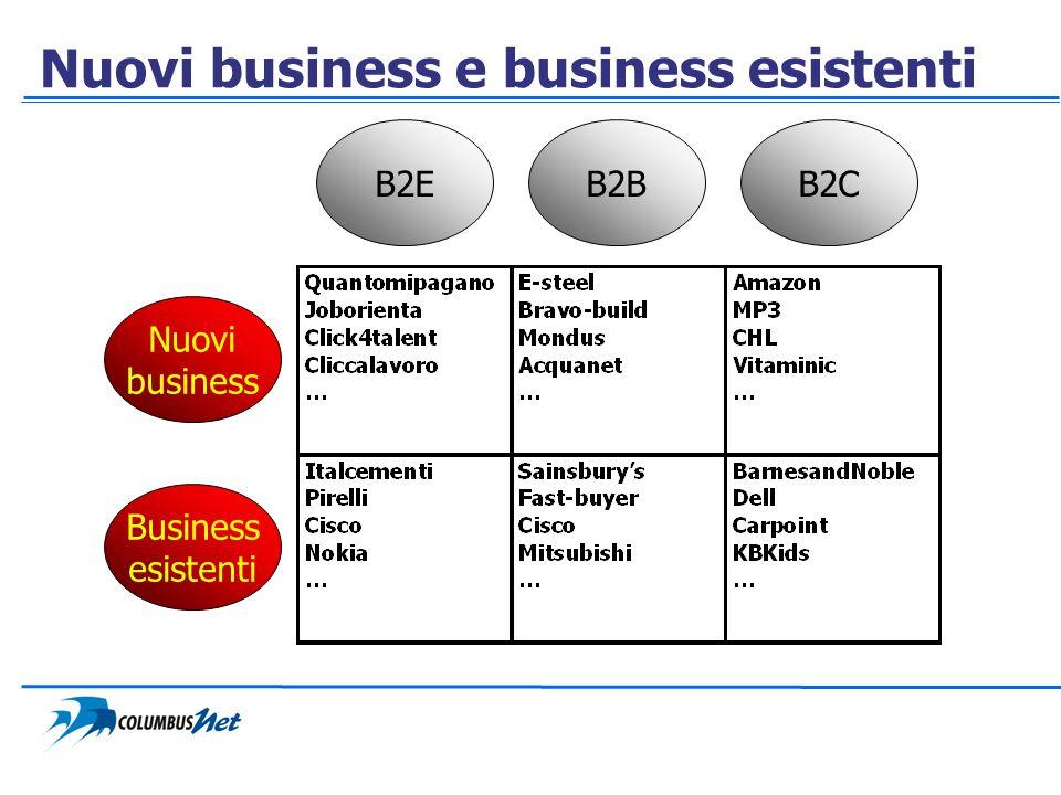 Nuovi business e business esistenti Business esistenti Nuovi business B2EB2BB2C