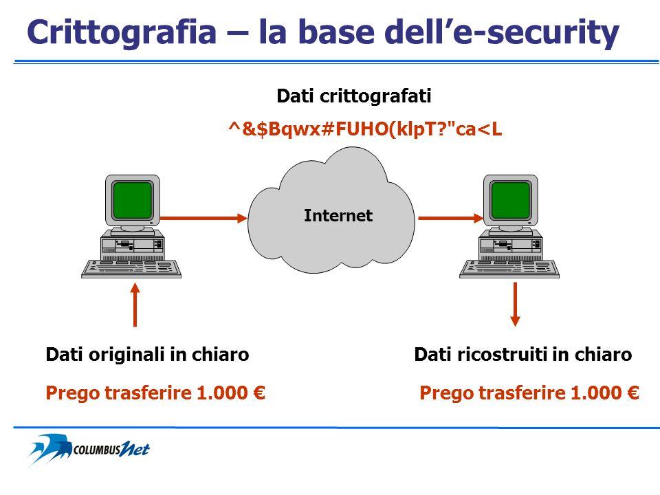 Crittografia – la base delle-security ^&$Bqwx#FUHO(klpT?