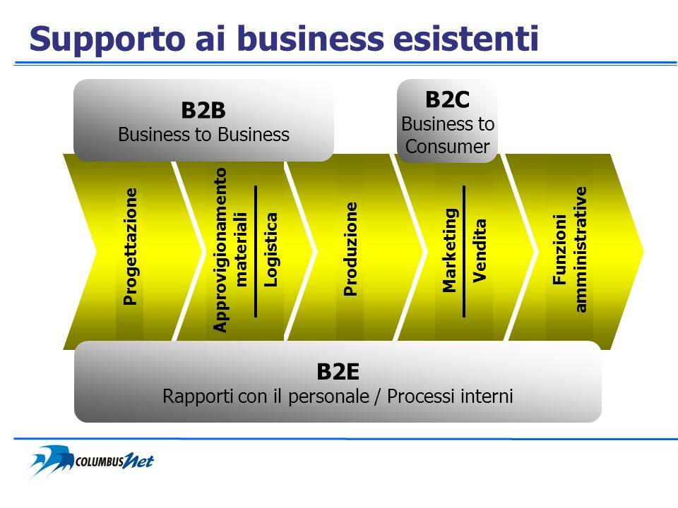 Supporto ai business esistenti Produzione Funzioni amministrative Progettazione Approvigionamento materiali Logistica Marketing Vendita B2E Rapporti c