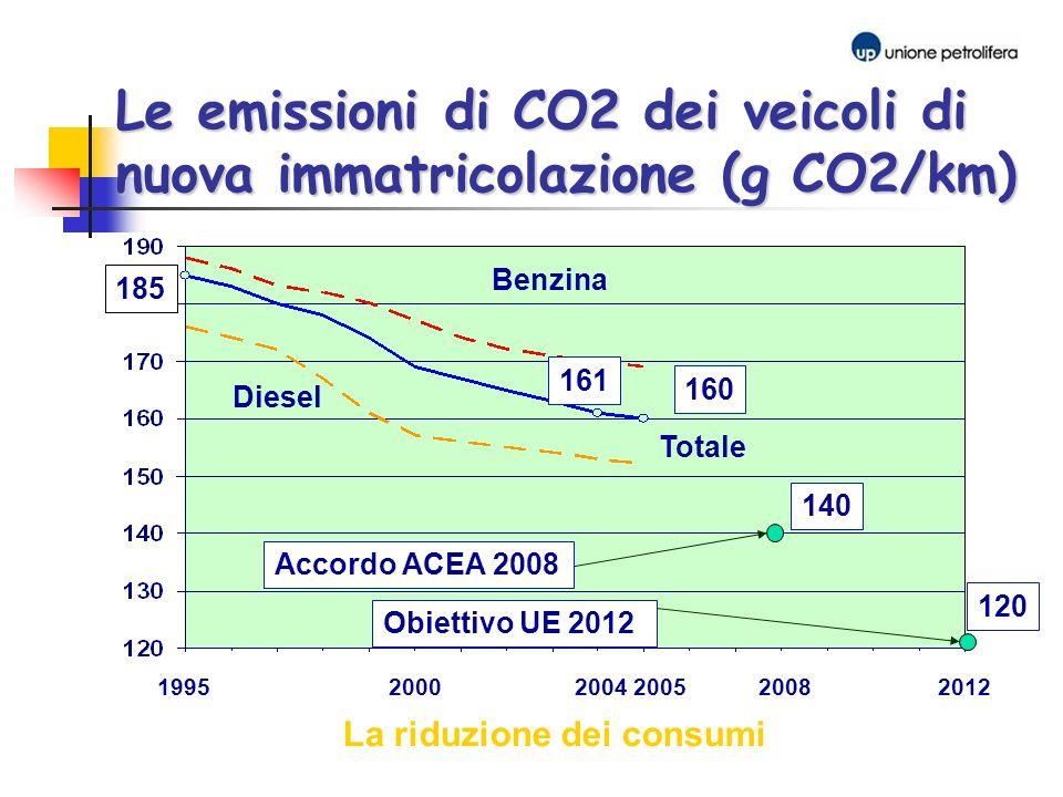161 185 1995 2000 2004 2005 2008 2012 Diesel Totale Benzina La riduzione dei consumi Le emissioni di CO2 dei veicoli di nuova immatricolazione (g CO2/