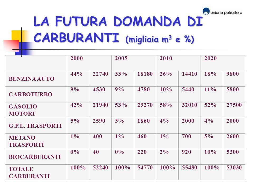 LA FUTURA DOMANDA DI CARBURANTI (migliaia m 3 e %) 2000200520102020 BENZINA AUTO 44%2274033%1818026%1441018%9800 CARBOTURBO 9%45309%478010%544011%5800
