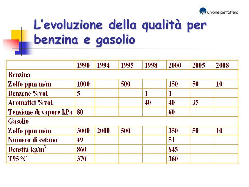 Levoluzione della qualità per benzina e gasolio