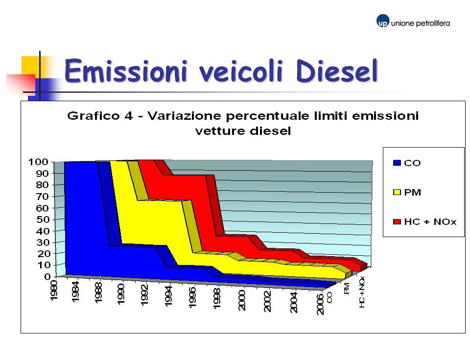 Emissioni veicoli Diesel