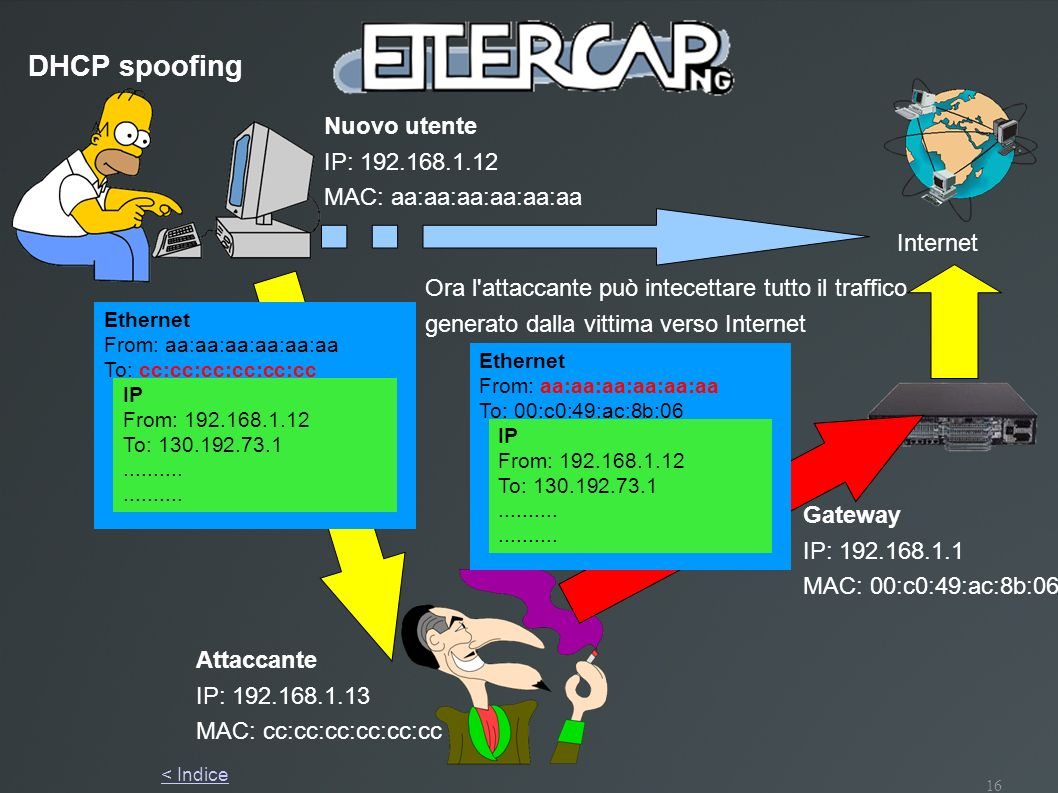 16 DHCP spoofing Nuovo utente IP: 192.168.1.12 MAC: aa:aa:aa:aa:aa:aa Gateway IP: 192.168.1.1 MAC: 00:c0:49:ac:8b:06 Attaccante IP: 192.168.1.13 MAC: