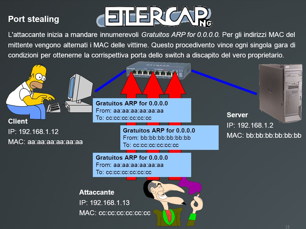 18 Port stealing L'attaccante inizia a mandare innumerevoli Gratuitos ARP for 0.0.0.0. Per gli indirizzi MAC del mittente vengono alternati i MAC dell