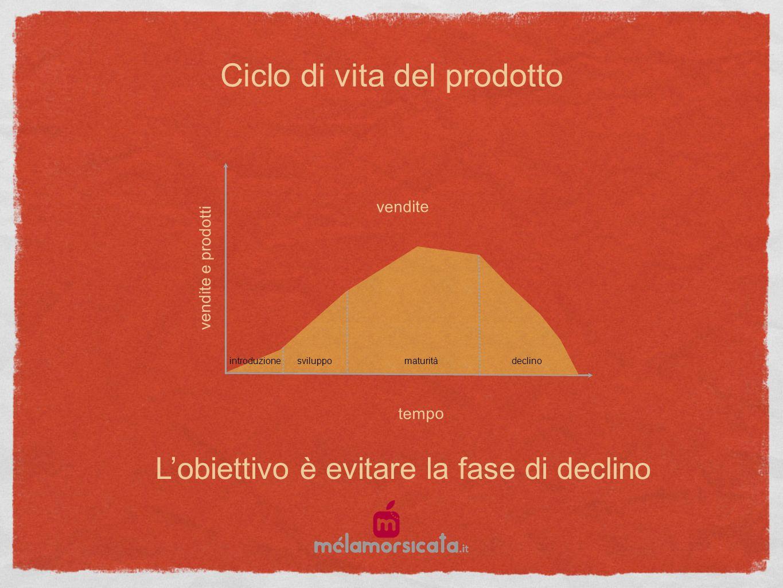 Ciclo di vita del prodotto vendite e prodotti tempo introduzionesviluppomaturitàdeclino vendite Lobiettivo è evitare la fase di declino