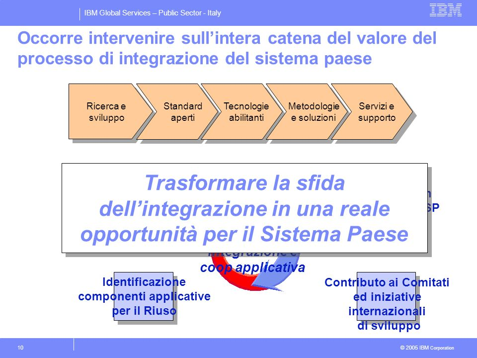 IBM Global Services – Public Sector - Italy © 2005 IBM Corporation 10 Occorre intervenire sullintera catena del valore del processo di integrazione de