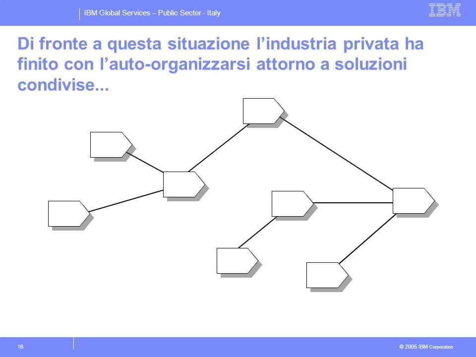 IBM Global Services – Public Sector - Italy © 2005 IBM Corporation 16 Di fronte a questa situazione lindustria privata ha finito con lauto-organizzarsi attorno a soluzioni condivise...