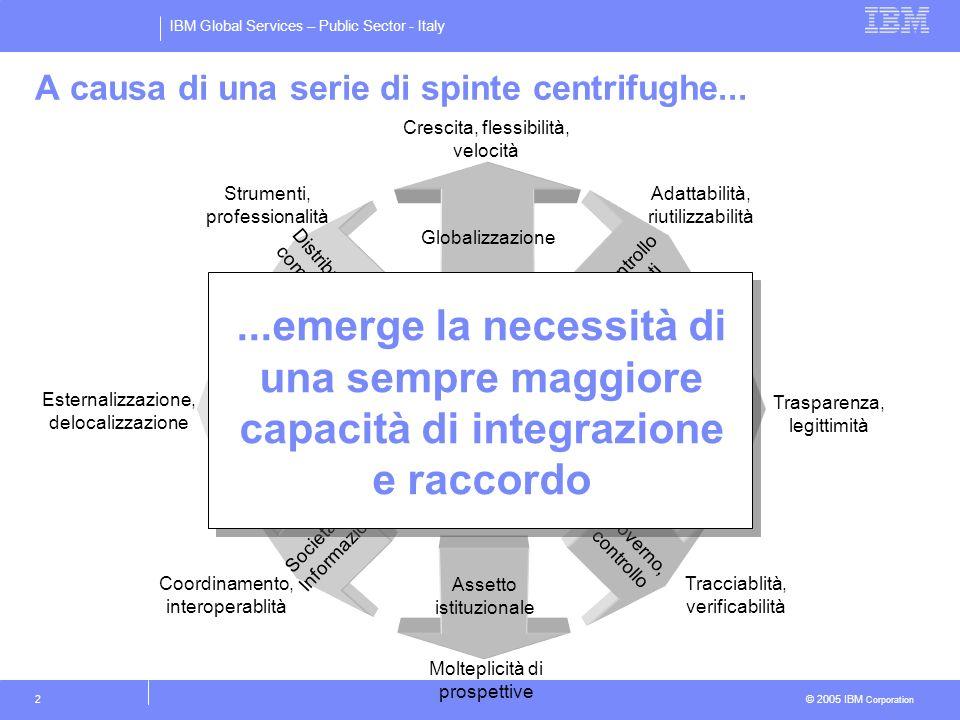 IBM Global Services – Public Sector - Italy © 2005 IBM Corporation 2 Esternalizzazione, delocalizzazione Nuovi modelli aziendali Crescita, flessibilit