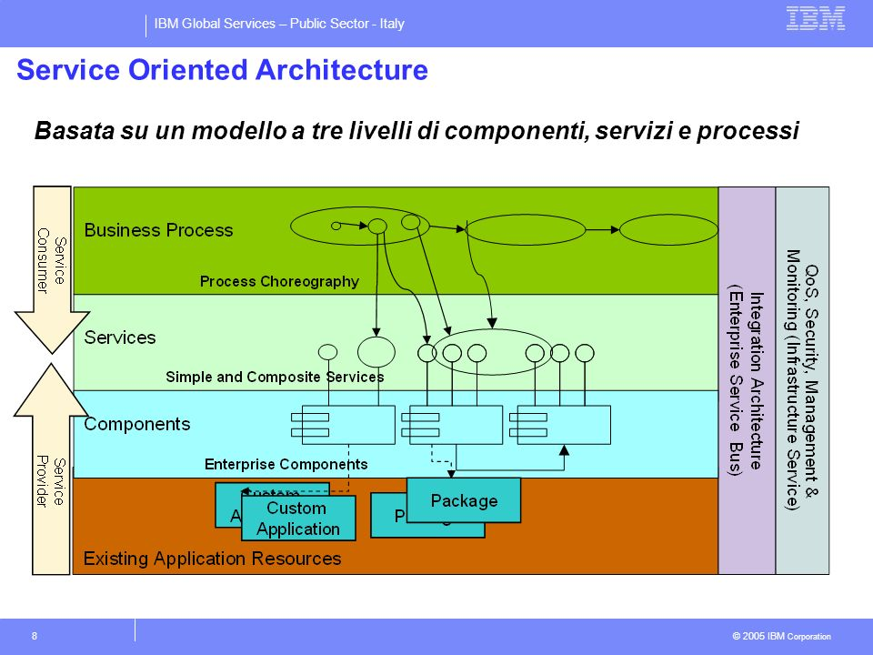 IBM Global Services – Public Sector - Italy © 2005 IBM Corporation 8 Service Oriented Architecture Basata su un modello a tre livelli di componenti, s