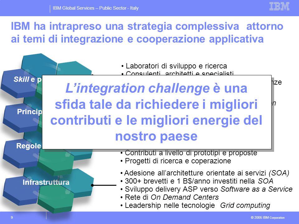 IBM Global Services – Public Sector - Italy © 2005 IBM Corporation 9 Infrastruttura Regole e modelli Principi e linee guida Skill e professionalità Ad