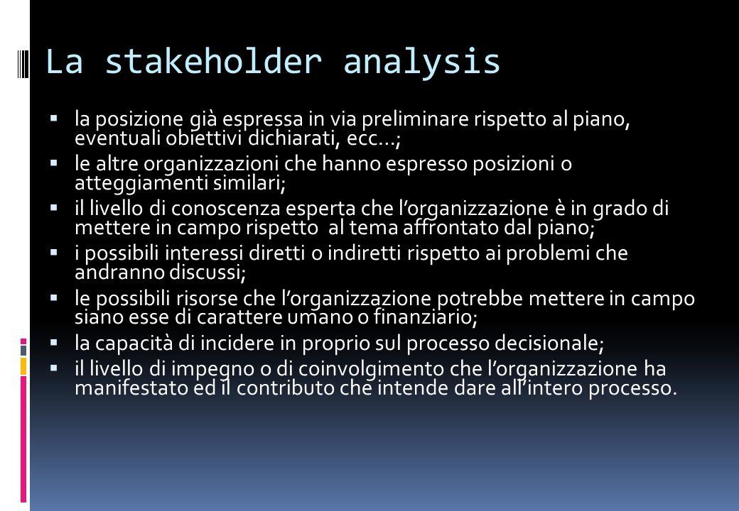 La stakeholder analysis la posizione già espressa in via preliminare rispetto al piano, eventuali obiettivi dichiarati, ecc…; le altre organizzazioni