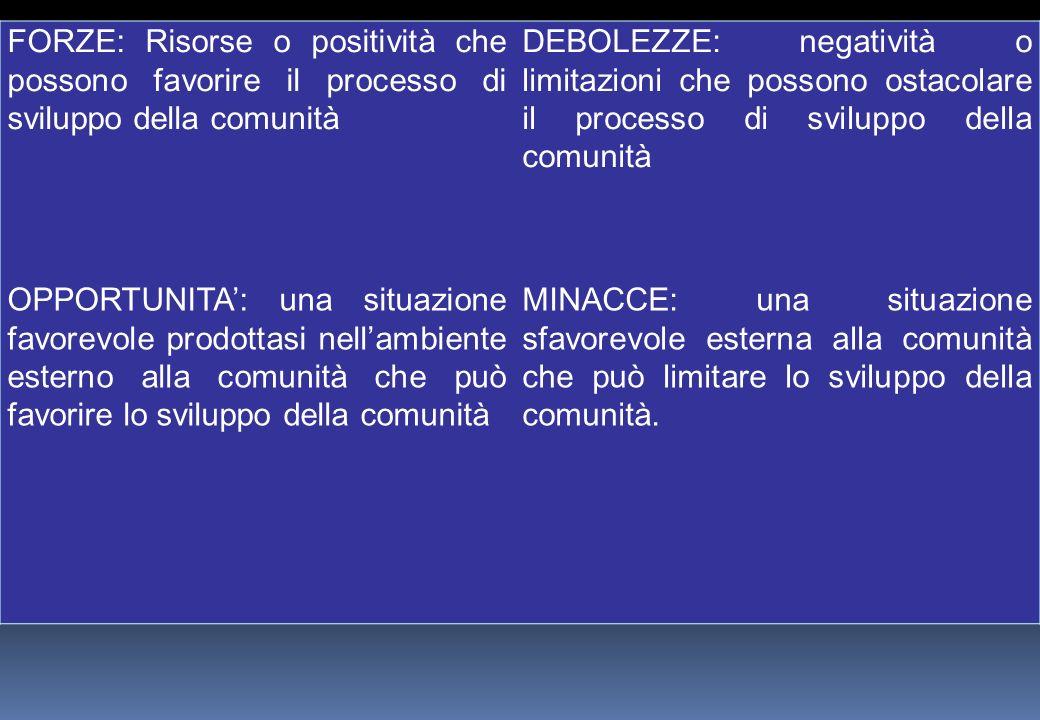 FORZE: Risorse o positività che possono favorire il processo di sviluppo della comunità DEBOLEZZE: negatività o limitazioni che possono ostacolare il