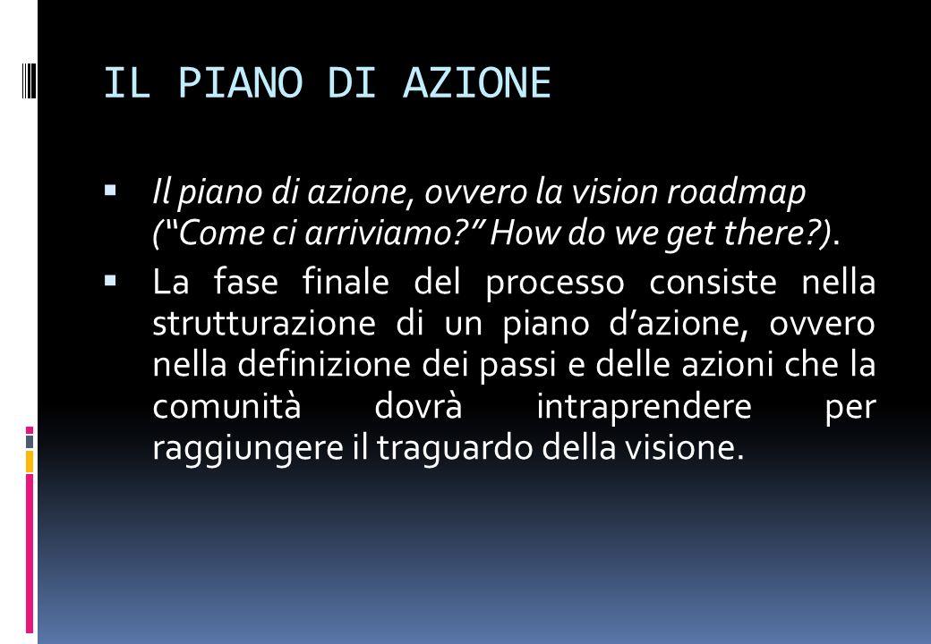 IL PIANO DI AZIONE Il piano di azione, ovvero la vision roadmap (Come ci arriviamo? How do we get there?). La fase finale del processo consiste nella