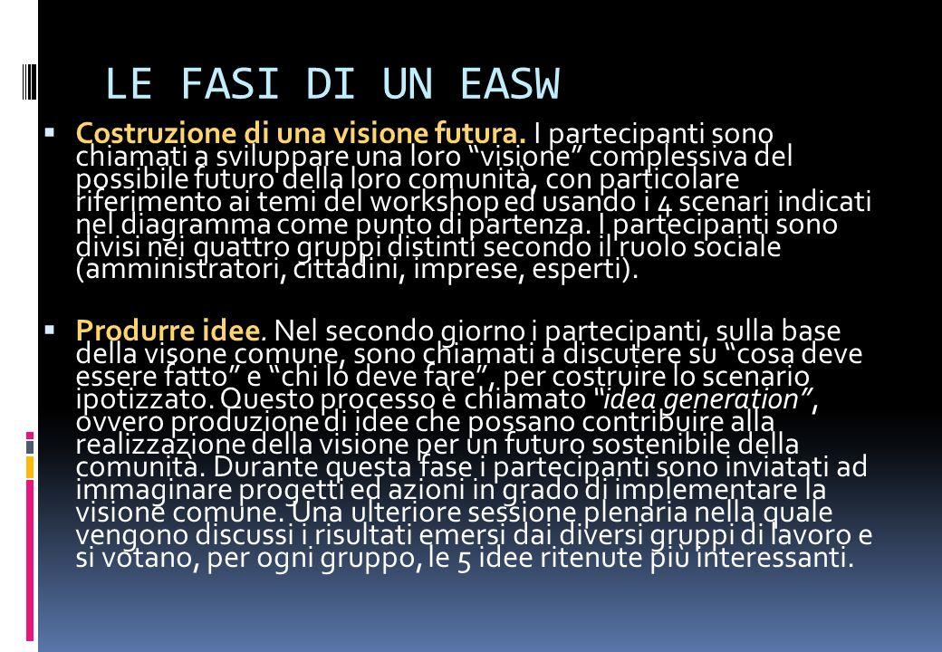 LE FASI DI UN EASW Costruzione di una visione futura. I partecipanti sono chiamati a sviluppare una loro visione complessiva del possibile futuro dell