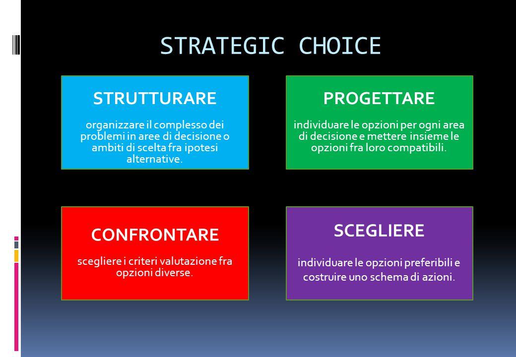 STRATEGIC CHOICE STRUTTURARE organizzare il complesso dei problemi in aree di decisione o ambiti di scelta fra ipotesi alternative. PROGETTARE individ