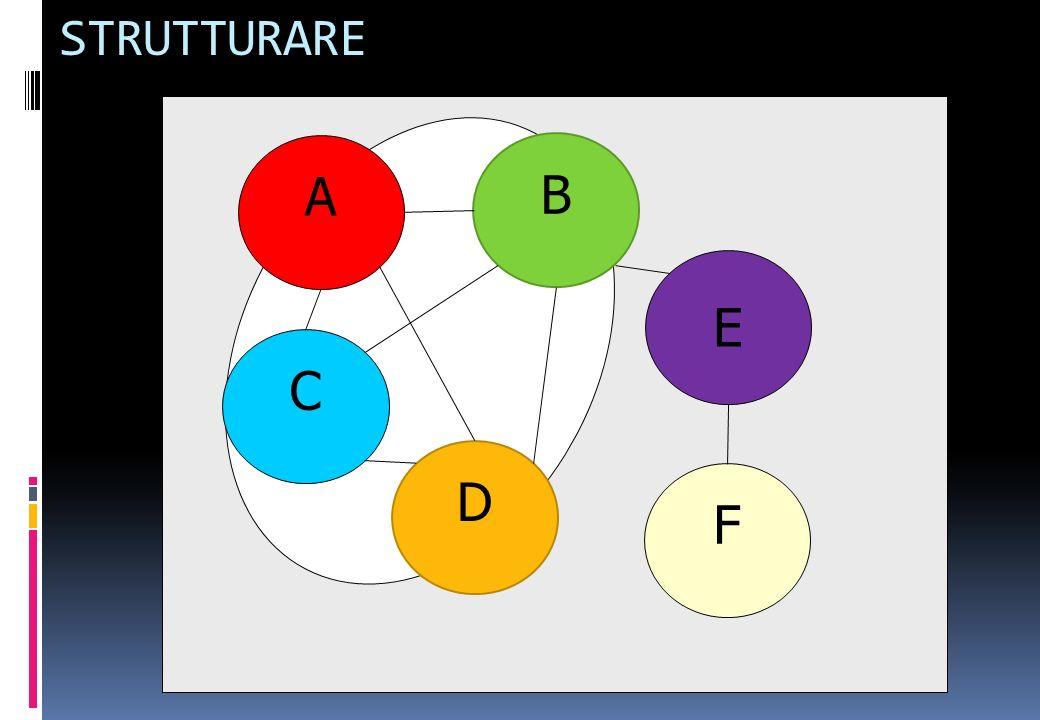 A C D B E F STRUTTURARE