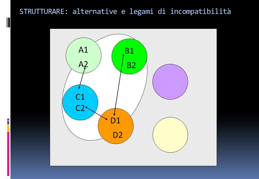 A1 A2 C1 C2 D1 D2 B1 B2 STRUTTURARE: alternative e legami di incompatibilità
