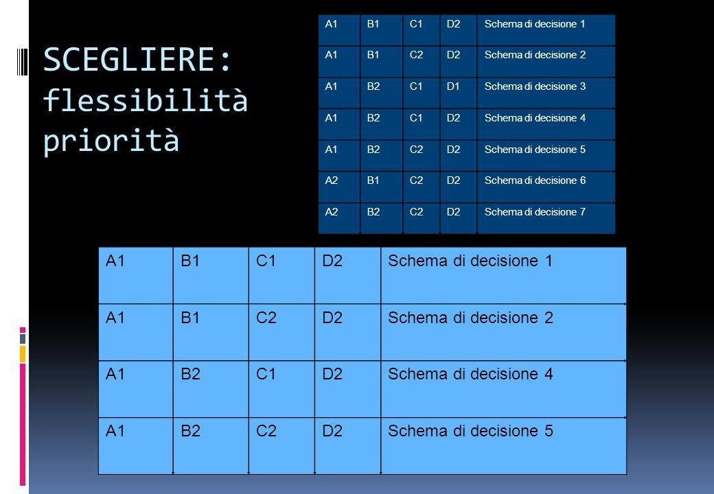 SCEGLIERE: flessibilità priorità A1B1C1D2Schema di decisione 1 A1B1C2D2Schema di decisione 2 A1B2C1D2Schema di decisione 4 A1B2C2D2Schema di decisione