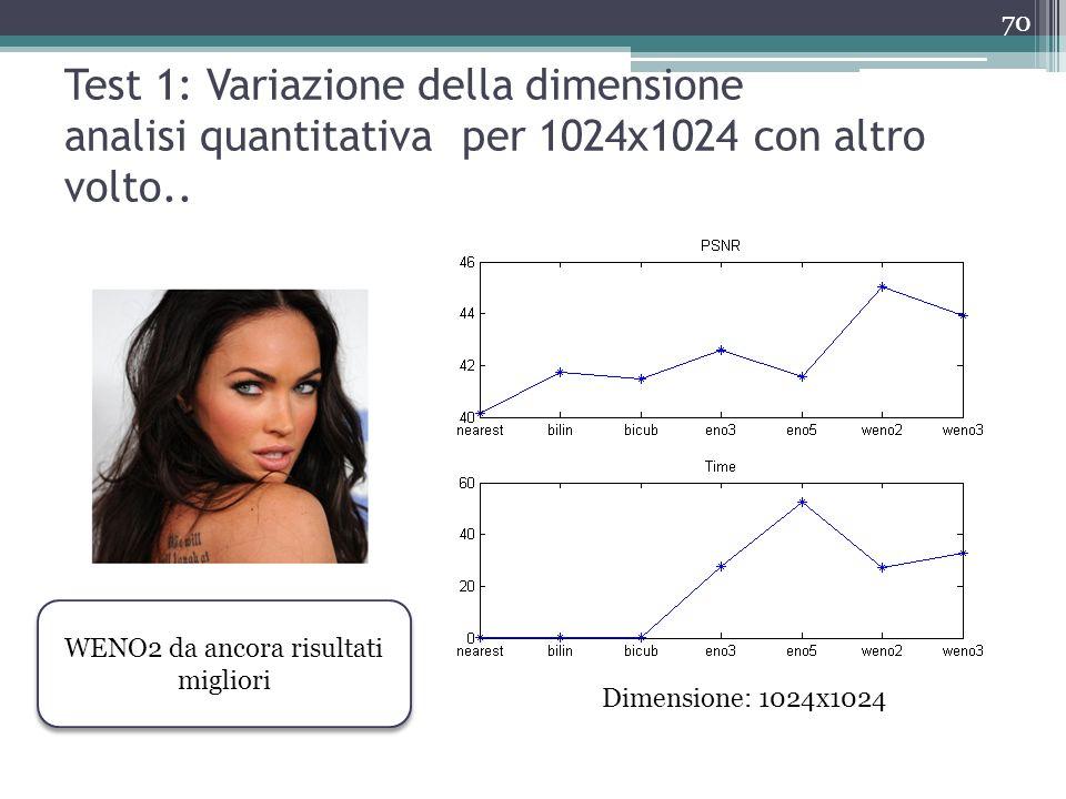 Test 1: Variazione della dimensione analisi quantitativa per 1024x1024 con altro volto.. Dimensione: 1024x1024 WENO2 da ancora risultati migliori 70