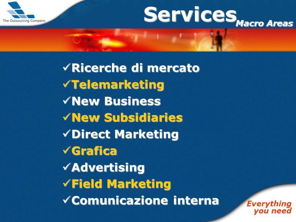 Ricerche di mercato Ricerche di mercato Telemarketing Telemarketing New Business New Business New Subsidiaries New Subsidiaries Direct Marketing Direc