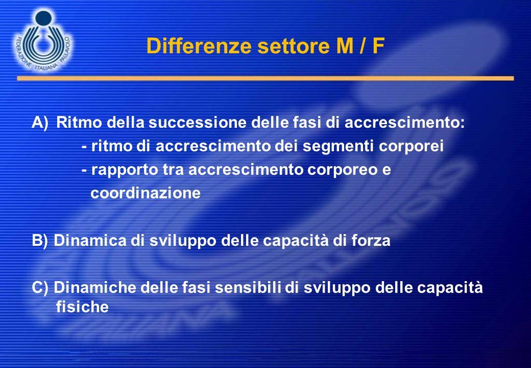 Differenze settore M / F A)Ritmo della successione delle fasi di accrescimento: - ritmo di accrescimento dei segmenti corporei - rapporto tra accresci