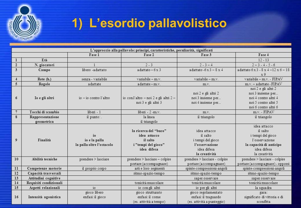 1) Lesordio pallavolistico Lapproccio alla pallavolo: principi, caratteristiche, peculiarità, significati Fase 1Fase 2Fase 3Fase 4 1Età12 - 13 2N. gio